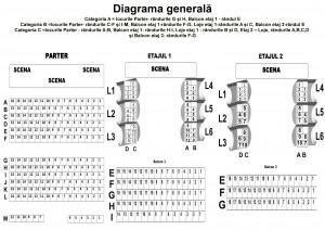 diagrama generala pe 3 categorii