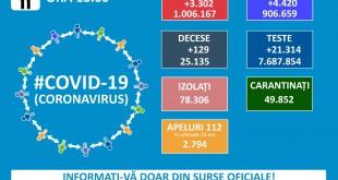 Situația COVID-19 în județul Argeș